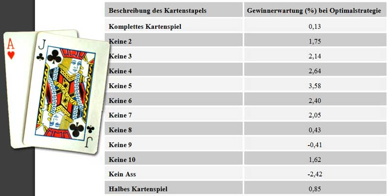 blackjack-gewinnchance-kartenzaehlen-strategie-tabelle.jpg