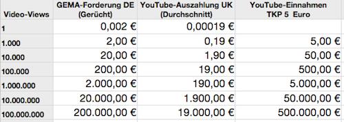 youtube geld verdienen wie geht das raidrush board
