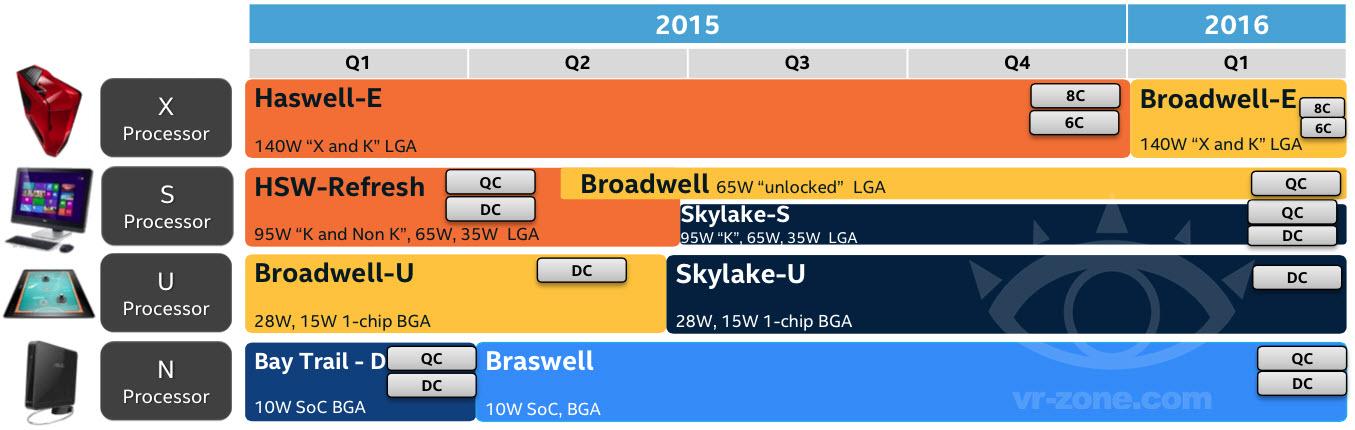 Intel-Skylake-S-Broadwell-K-Broadwell-E-2015-2016-Roadmap.jpg