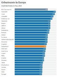 statistik-geburtenrate-deutschland-europa-2015.jpg