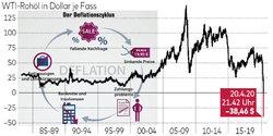 deflation-wti-oelpreis.jpg